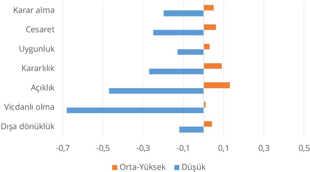 Sırbistan: Sözel beceri yeterlik düzeyi ile sosyo-duygusal beceriler arasındaki ilişki