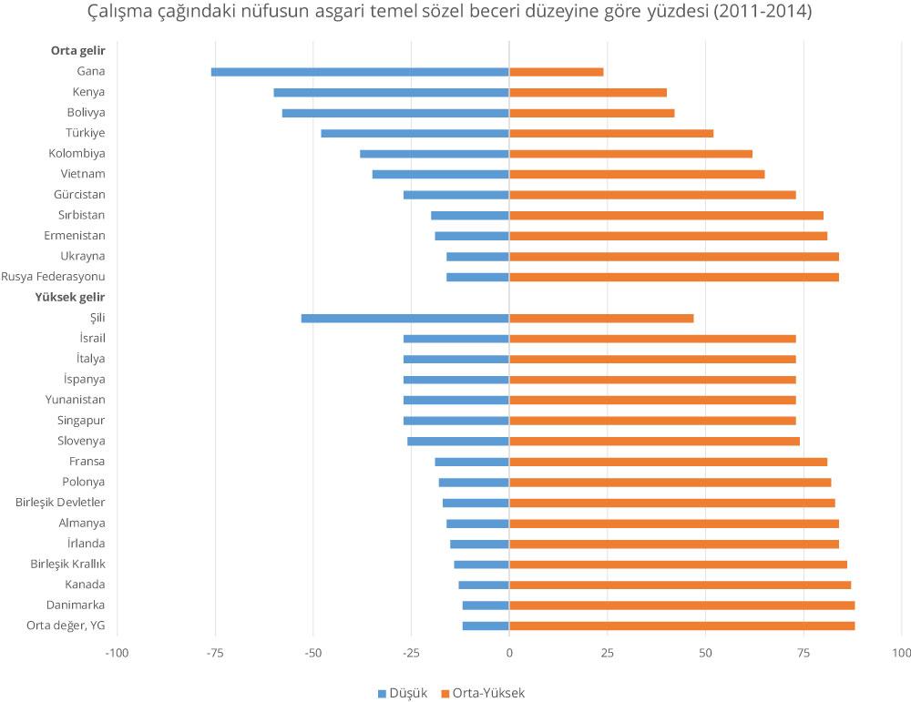 Yüksek gelirli ülkelerin sözel beceri düzeyi daha yüksek olmakla birlikte tüm ülkeler düşük sözel beceri düzeyi sorunuyla karşı karşıyadır.