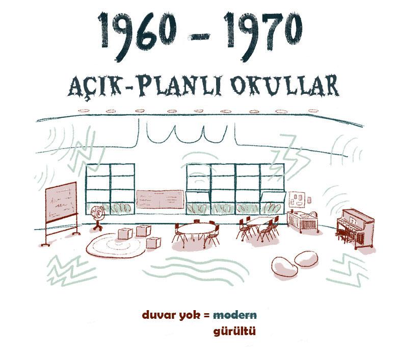 1960'lar ve 70'lerde inşa edilen açık planlı okullar, halı kaplı amfi tiyatrolar gibi birçok yenilikçi ve esnek tasarım unsurunu içeriyordu, ancak bir büyük faktörü göz ardı etti: gürültü. (LA Johnson / NPR)